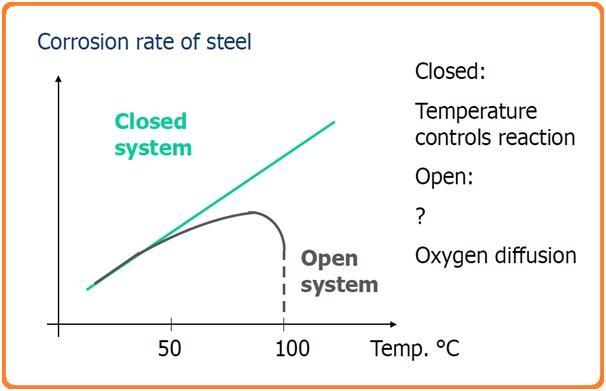 Fig. 1: Curve Showing Corrosion rate of Steel with respect to temperature.