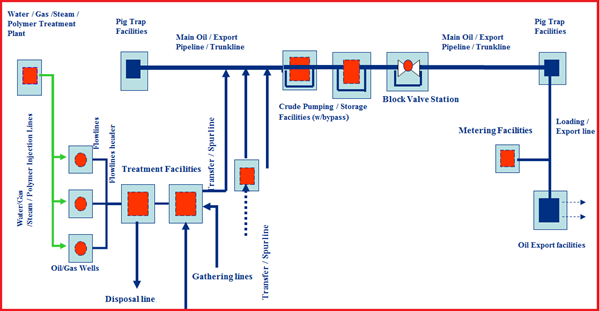 Fig. 1: Figure showing Pipeline Typical Flow Scheme – Export Crude