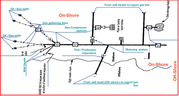 Fig. 2: Figure showing Pipeline Typical Flow Scheme – Export Gas