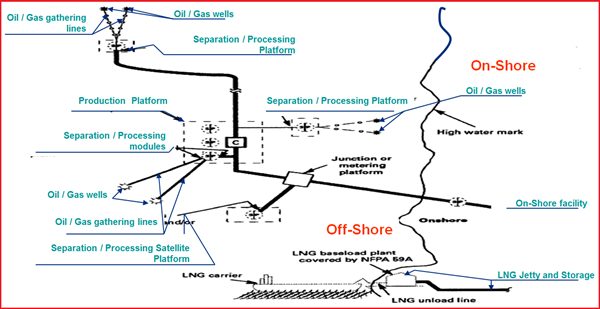 Fig. 3: Figure showing Pipeline Typical Flow Scheme – Offshore