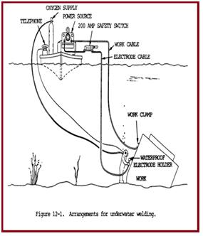 Fig. 4: General Arrangement for underwater welding