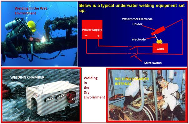 Fig. 2: Welding in the wet and dry environment